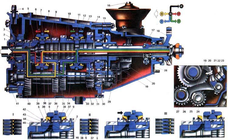ВАЗ 2103 Схема работы коробки передач.