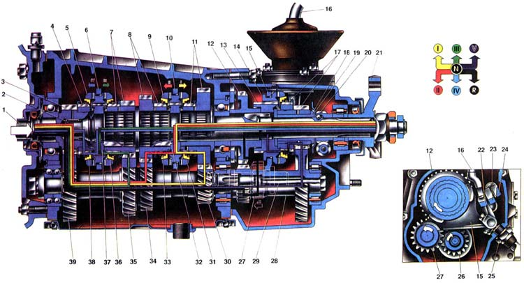 На рис. 61 показана кинематическая схема пятиступенчатой соосной коробки передач с постоянным зацеплением.